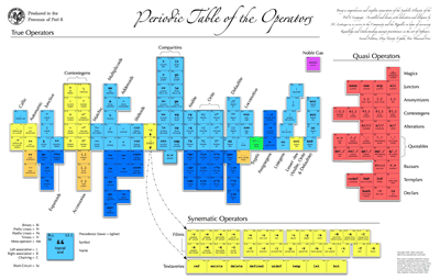 periodic table of the Perl 6 operators